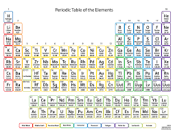 Chemistry Chart Elements Names Periodic Table For Kids Printable Element Chart
