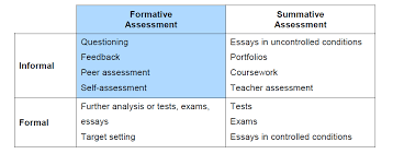 Formal Assessment Fascinating Getting Started With Assessment For Learning