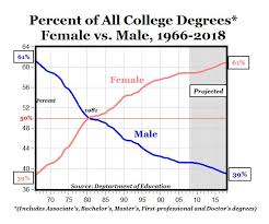 College Degree Chart The Increasing College Degree Gap Will College Womens