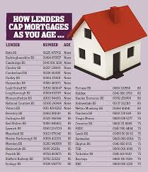 How Old Will Mortgage Lenders Go We Reveal Banks Maximum