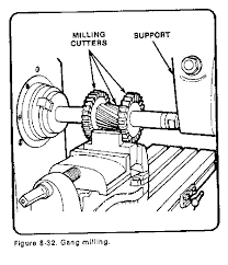 form milling. gang milling form milling