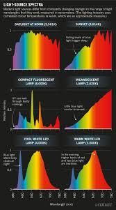 Are Led Lights Healthy Make Lighting Healthier