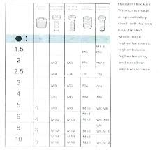 Mm To Inch Socket Chart Socket Wrench Sizes Rawbit Co