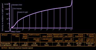 Warp Speed Chart Warp Speed Chart