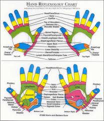 Hand Reflexology Chart Reflexology Research Project