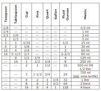 Liters To Gallons Chart Liquid Conversion Chart Liters To Gallons 3 Ways To