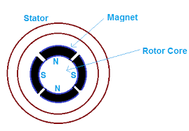 surface mounted permanent magnet synchronous motor