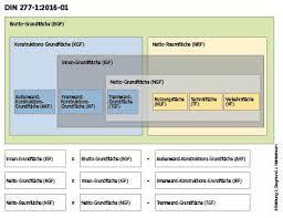 Din deutsches institut für normung e. Neue Norm Fur Grund Und Raum Neue Flachenberechnung