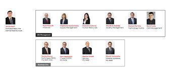 Schneider Organization Chart Org Chart Elds Brno Abb