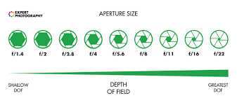 Aperture Distance Chart How To Understand Aperture In 5 Simple Steps Photography