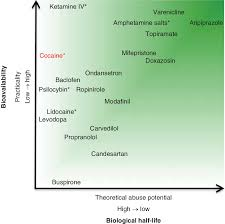 Cocaine Scale Chart Relative Bioavailability And Half Life Of Each Drug Compared
