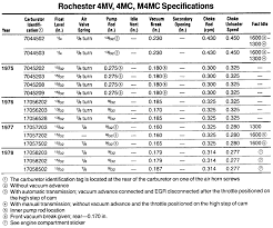 Rochester Carb Jetting Chart Related Keywords Suggestions