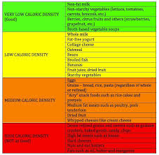 What We Eat Caloric Density Table In 2019 Calorie Dense