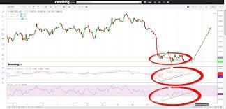Gold Rsi Chart Xauusd Gold Bullish Recomendation Right Now We See A Bullish