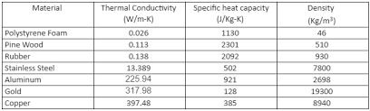 Thermal Conductivity Chart Metals Touch Metal Touch Wood Thermal Conductivity Experiment