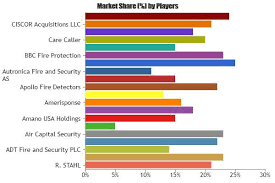 Market Research Interesting GCC Emergency Call Systems GCC Market 44 Analysis R STAHL