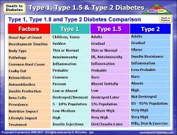 Type 1 Diabetes Vs Type 2 Diabetes Comparison Chart Type 1 5 Diabetes Pathology Natural Remedies