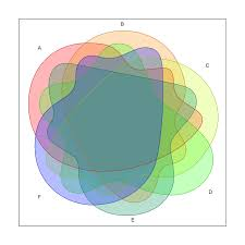 Edwards Venn Diagram 6 Set Venn Diagram Zlatan Fontanacountryinn Com