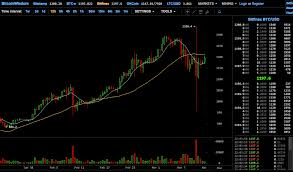Gemini Btc Chart 9 Best Bitcoin Cryptocurrency Exchange Reviews 2019 Updated