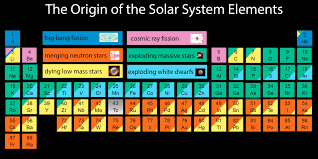 Here's where all the chemical elements came from in space ...