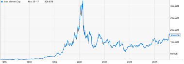 Dotcom Chart Are We In A Cryptocurrency Bubble A Comparison With The