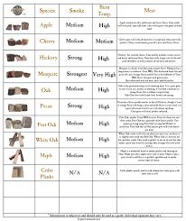 56 Cogent Wood Smoking Flavor Chart