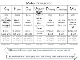 Kiloliter Conversion Chart Measurement Chart For 5th Grade Math Customary Measurement