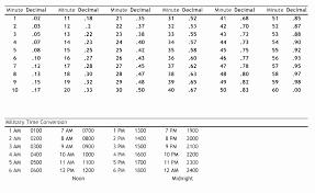 Excel Time Calculation Tricks Interpretive Convert Minutes