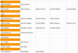 Espn Depth Chart Ageless Browns Depth Chart After Draft Browns Depth Chart