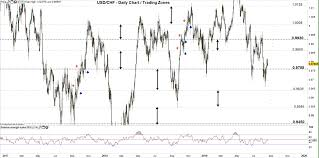 Usd Chf Eur Chf Price May Correct Higher As Support Holds
