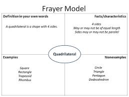 Frayer Model Reading Frayer Model Teaching Techniques Teaching Math