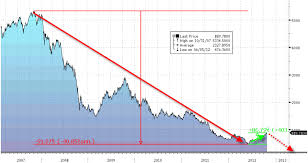Eastman Kodak Chart Greece Is Not Spain But Is It Eastman Kodak Zero Hedge
