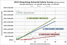 Actuary Salary Survey Dw Simpson Global Actuarial Recruitment