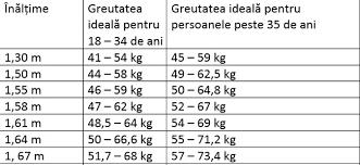 Calculul greutatii ideale functie varsta