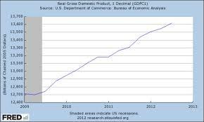 Gdp Under Obama Chart Fox Denies Economic Growth Under President Obama Media