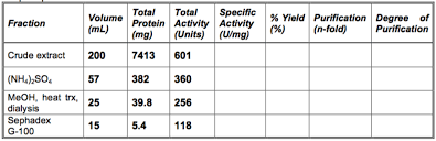 Protein Purification Chart Solved Protein Purification Problem A Unit Of Enzyme Act