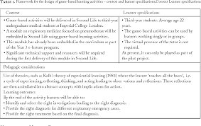 Designing Learning Activities Pdf Designing Game Based Learning Activities For Virtual