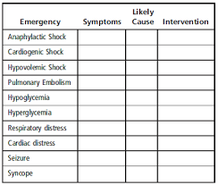 Complete The Chart Of Medical Emergencies Related Symp