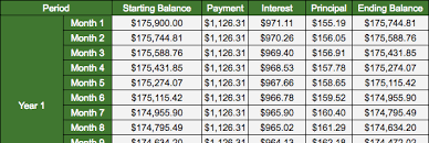 House Amortization Schedule Mortgage Math 101 Keep Thrifty