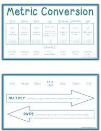 Complete Metric Conversion Chart Metric Conversion Chart