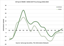 Ram Price Chart 2018 Nand And Dram An Upturn Is Closer Than We Think Seeking Alpha