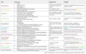 Englische Zeiten Bersicht In Tabelle Zeitstrahl