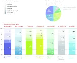 Food Waste Chart Food Waste By Region And Stage In Value Chain 20 Percent Of