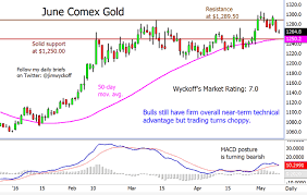 Tuesdays Charts For Gold Silver Platinum And Palladium