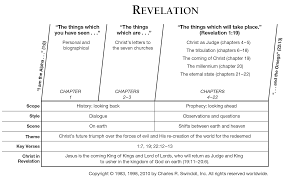 Letters To The Seven Churches Chart Book Of Revelation Overview Insight For Living Ministries