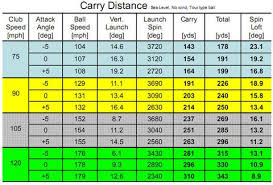 Club Head Speed Chart Driver Fitting Chris Cotes Golf Shop Golf Clubs Apparel