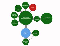 Bubble Diagram For Restaurant Design Bubble Diagrams All 4 Family