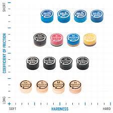 Tip Hardness Chart Navigator Tips Chalk Distributed By Mcdermott