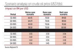 Oil petrol price analysis Essay   hit mebel com Hit mebel com Oil petrol price analysis Essay
