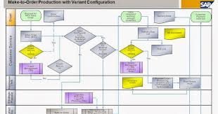 Mto Organization Chart Developers World Make To Order Production With Variant
